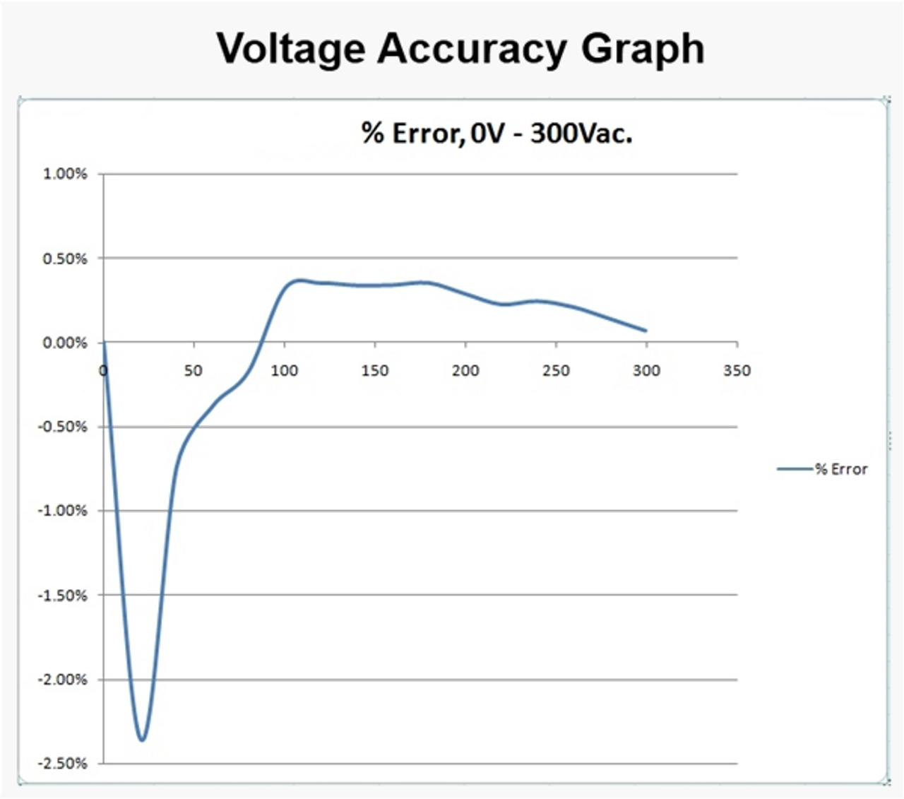Electrocorder EC-7VAR voltage accuracy graph.