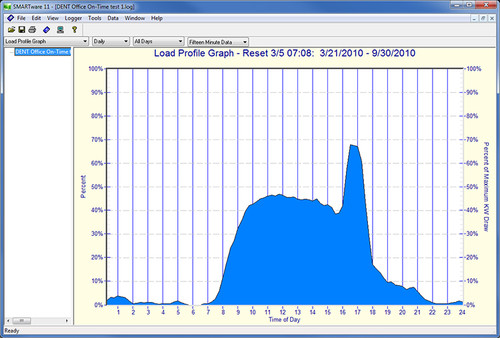 Dent Instruments SMARTware software load profile graph.