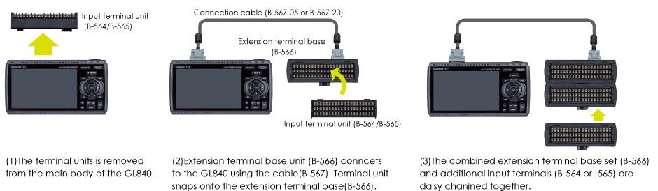 GL840 channel expansion