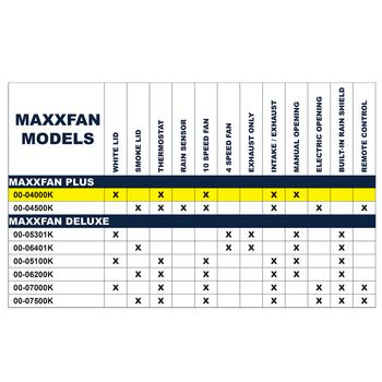 Maxxair 00-04000k MaxxFan RV 12V Roof Vent - White - Manual Opening - Ceiling Controls