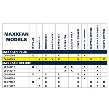 Maxxair 00-04500k RV Powered Opening Roof Vent - R/C - Smoke