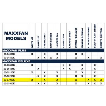 MaxxAir 00-07000k MaxxFan RV Roof Vent 12V - White / Remote