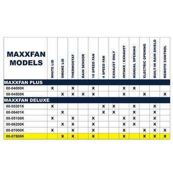 MaxxAir 00-07500k MaxxFan RV Roof Vent 12V - Smoke / Remote