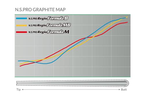 N S Pro Regio Formula M - Nippon Graphite Driver Shaft