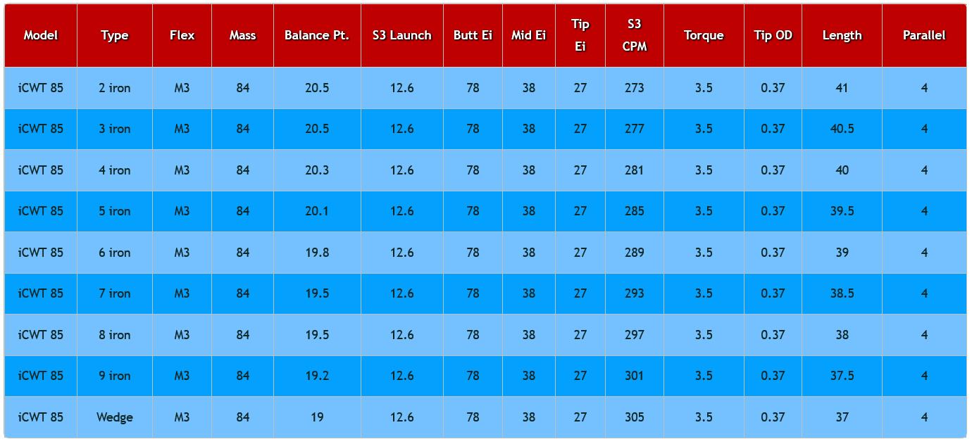 ACCRA iSeries iCWT 85 Graphite Iron Specs