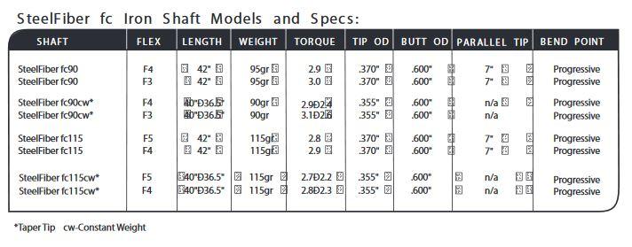 aerotech-stealfiber-flight-control-iron-shafts-spec-sheet.jpg