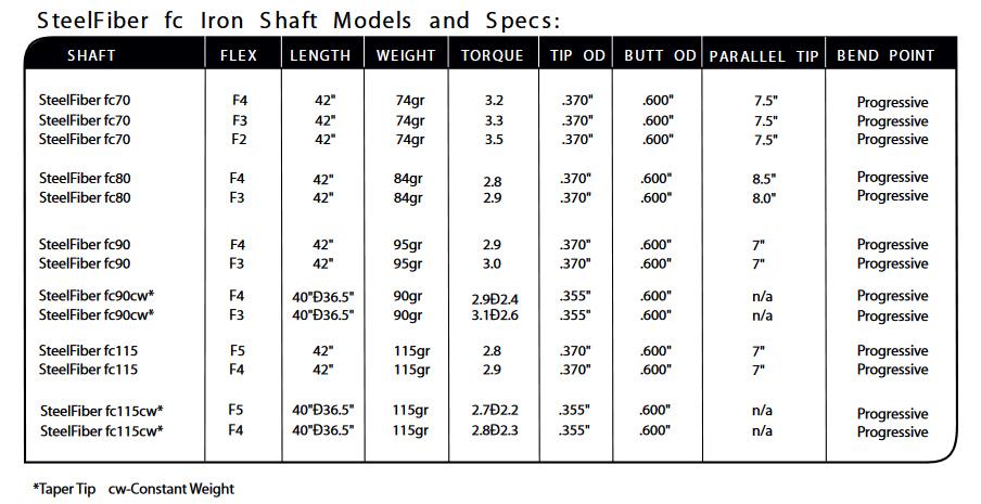 AeroTech SteelFiber fc70 Iron Spec Sheet
