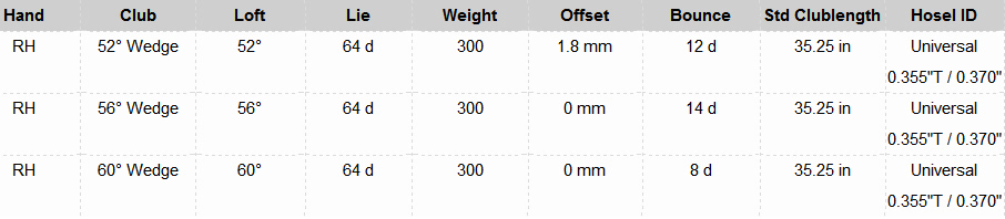 Dynacraft Dual Milled CNC Forged Wedge Spec Sheet