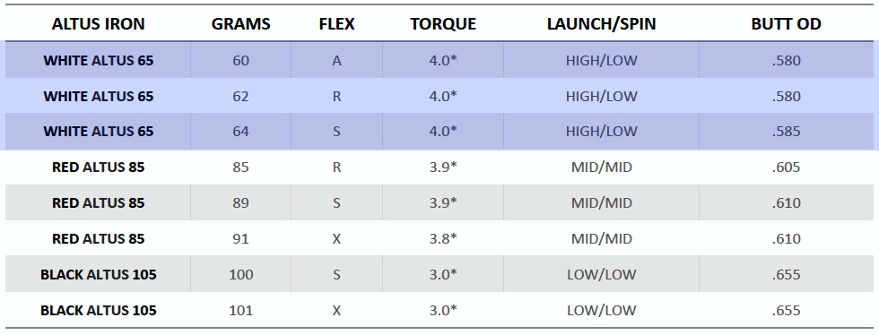 OZIK White ALTUS Iron Shafts Spec Sheet