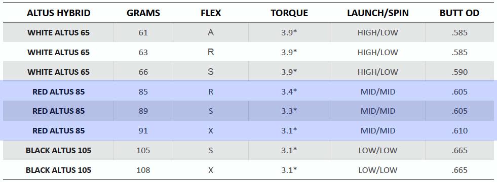 Red ALTUS Hybrid Shaft Spec Sheet