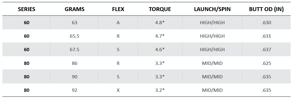 REIGN Sliver Hybrid Shafts Spec Sheet