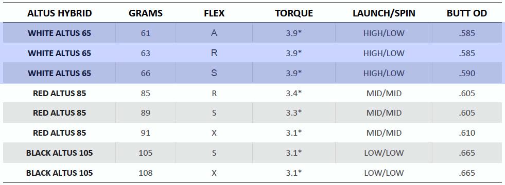 White ALTUS Hybrid Shaft Spec Sheet