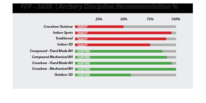 Xtreme Archery Vanes for High-Speed | FFP-360X