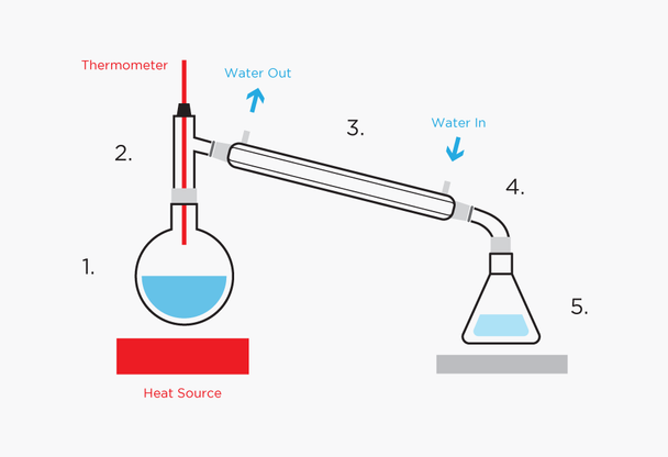 Alcohol Spirit Distillation Kit with 1000ml Boiling Flask and Liebig Condenser