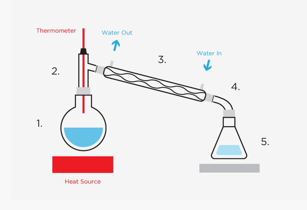 Alcohol Spirit Distillation Kit with 1000ml Boiling Flask and Reflux Condenser