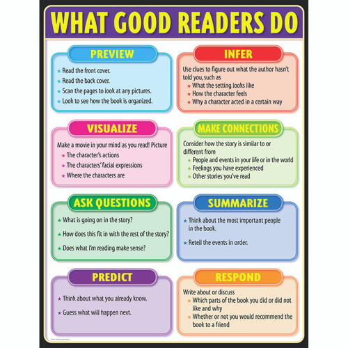 Creative Teaching Press CTP4331 What Good Readers Do Small Chart