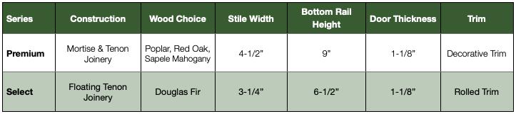 premium-vs-select-chart.png