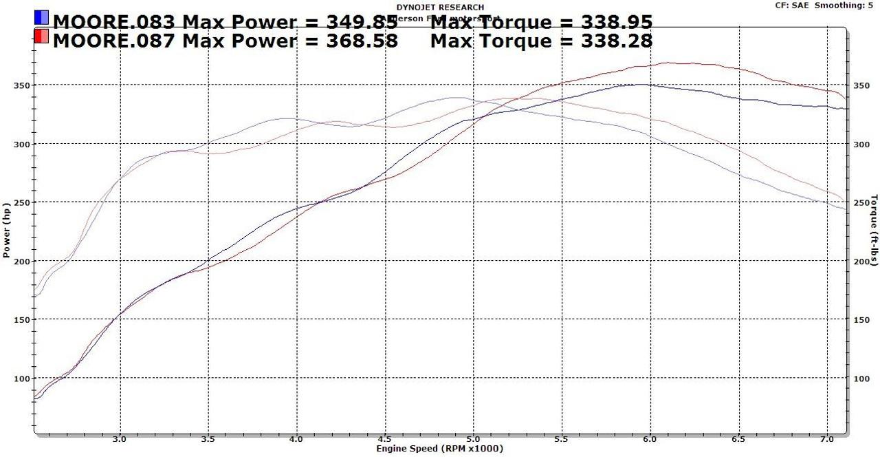 Edelbrock 7123 Performer RPM Intake Manifold