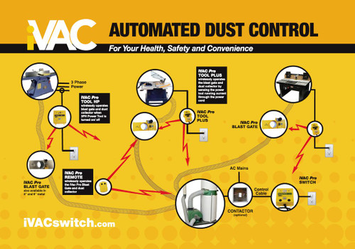 iVAC RS11520-A-NA Pro 115VAC20A Switch and Remote for Dust Collection