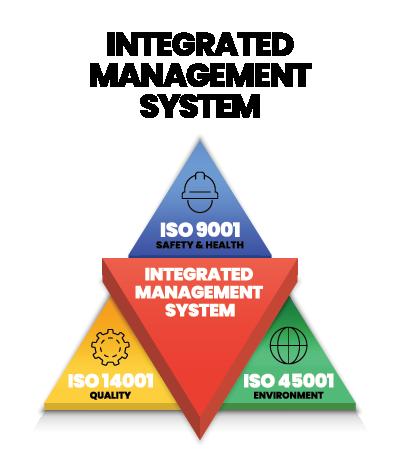 Coloured image showing Integrated management System framework with ISO standards|SafetyDocs