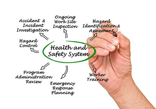 health and safety management systems framework | SafetyDocs
