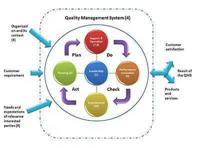 Quality management system with Pan-Do-Check-Act framework|SafetyDocs