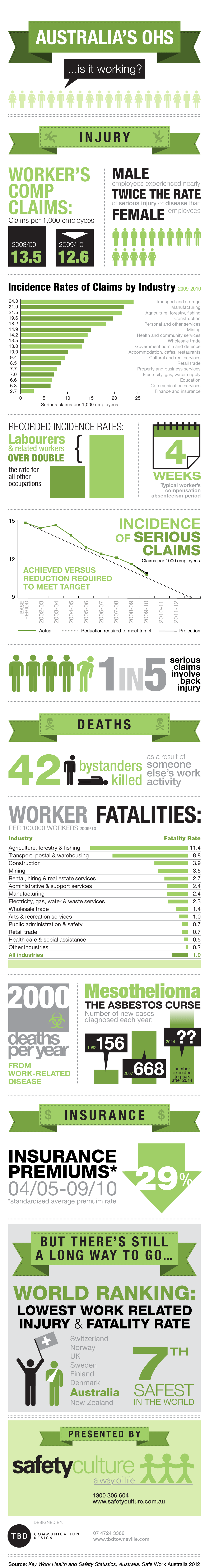 safe-work-statistics-australia-1000.png