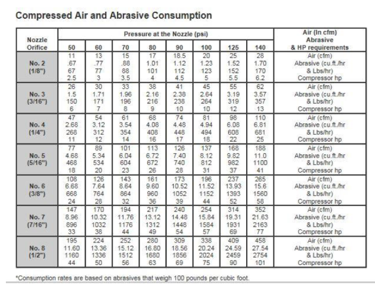 Compressed Air and Abrasive Consumption