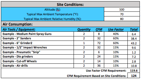 Site conditions