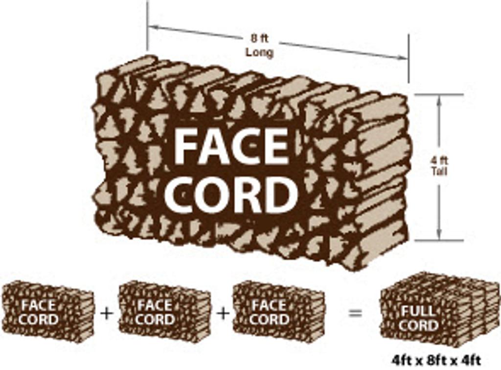 Face Cord Diagram