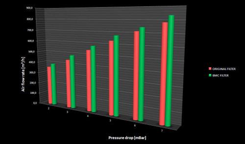 Performance Air Filter for BMW X3/X4 with 18 I/ 20 IX/ 28 IX 2.0/28 IX 3.0/ 20 IX/28 IX Engines
