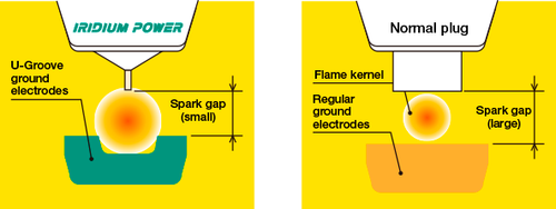 Iridium Performance Spark Plug Set for Aston Martin