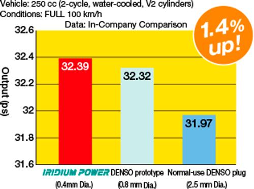 Iridium Performance Spark Plug Set for Mercury