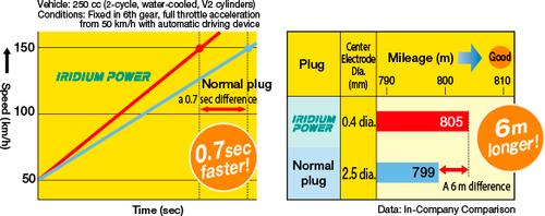 Iridium Performance Spark Plug Set for Mitsubishi