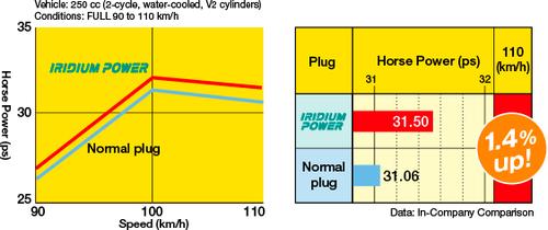 Iridium Performance Spark Plug Set for Volvo