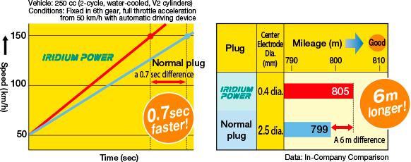 Iridium Performance Spark Plug Set