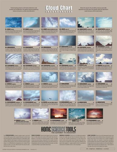 Cloud Chart Poster