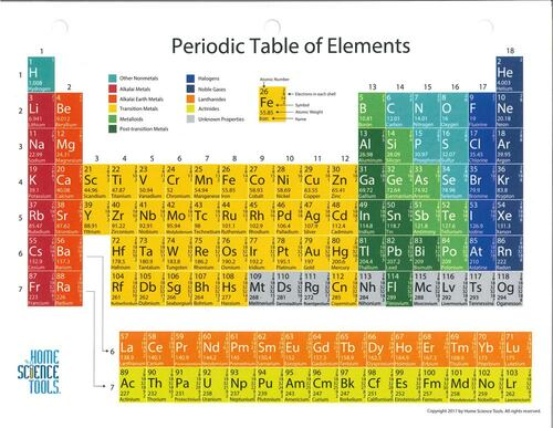 Color Coded Periodic Table
