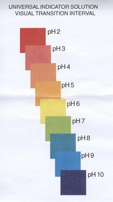 and Universal Indicator pH Indicator Set w//Phenolphthalein Bromothymol Blue