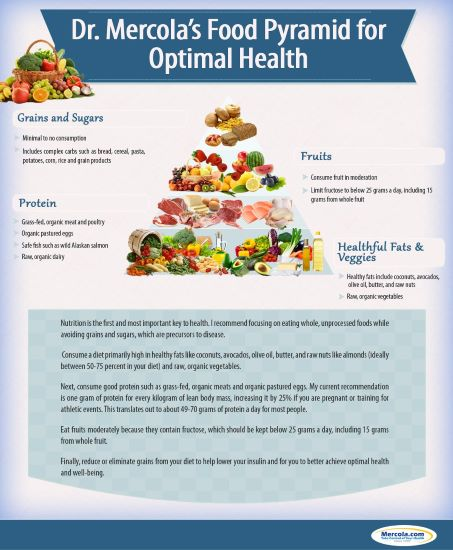 mercola-food-pyramid-v2-thumbnail.jpg