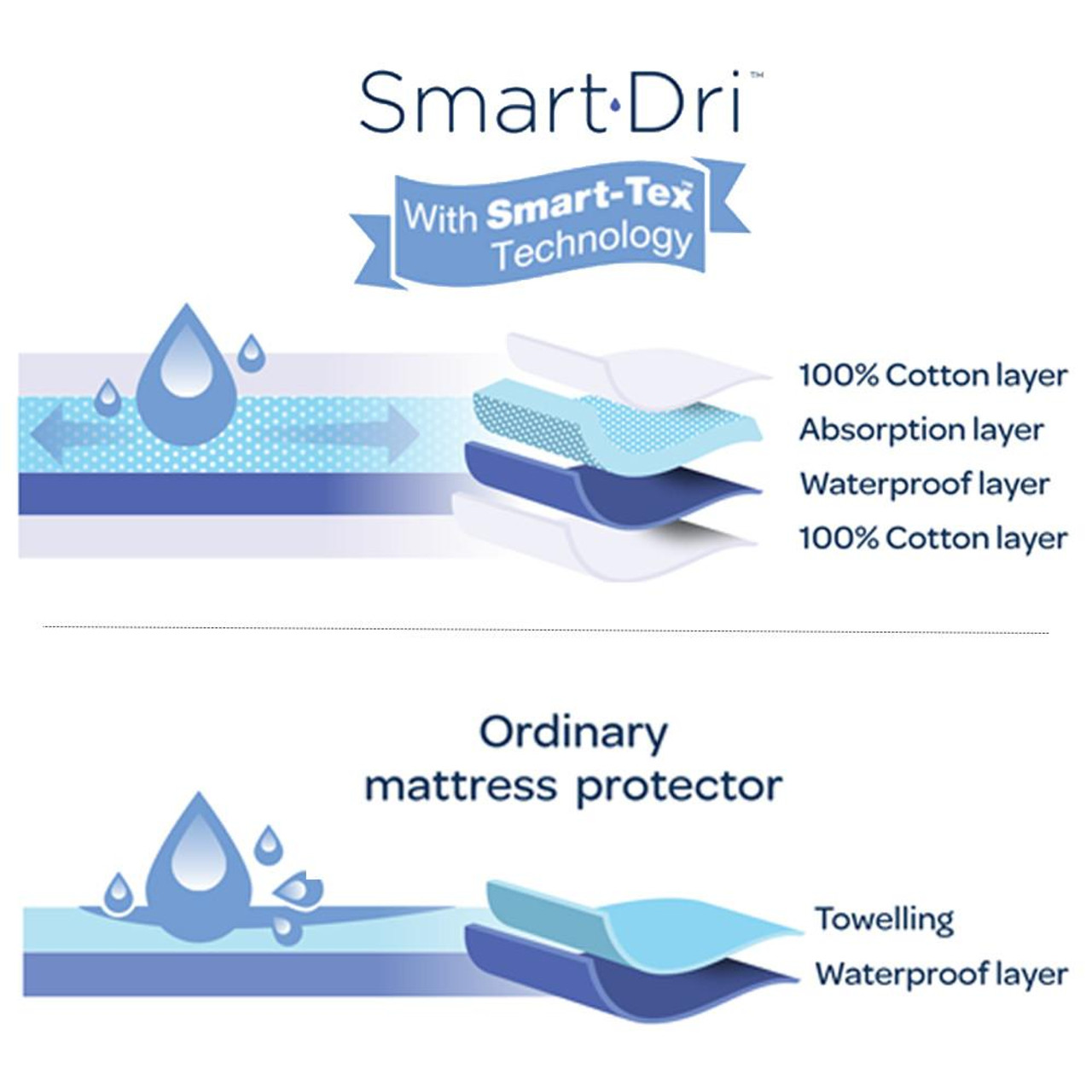 Smart Dri Mattress Protector Large Cot