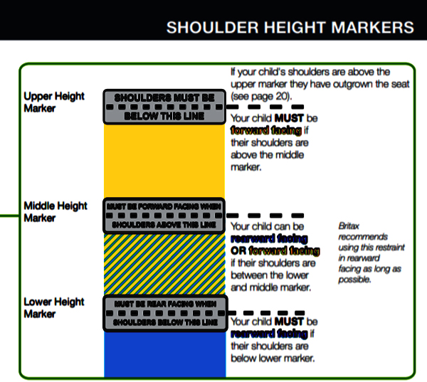 B-First Shoulder Height Markers