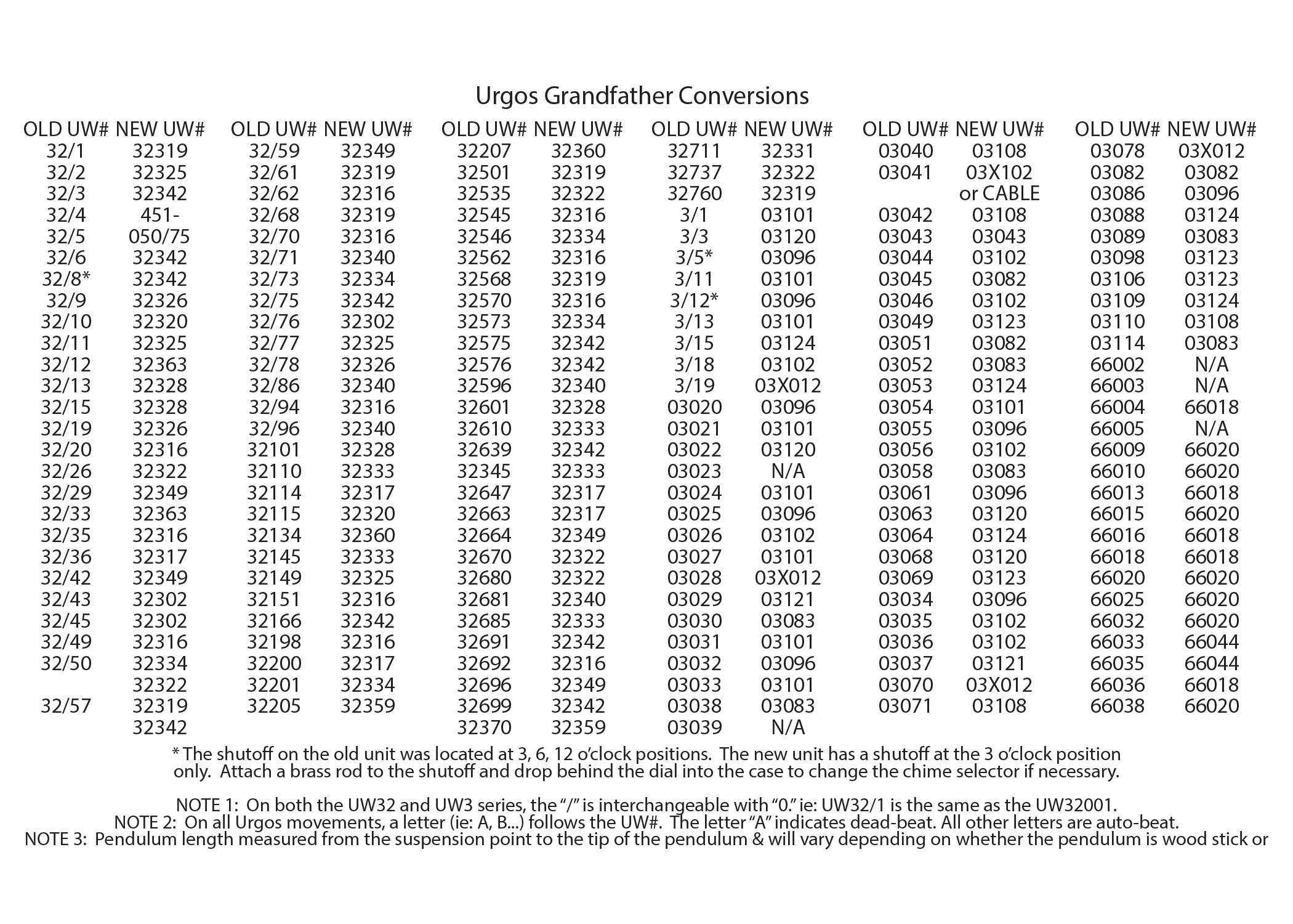 urgos-gf-conversions.jpg