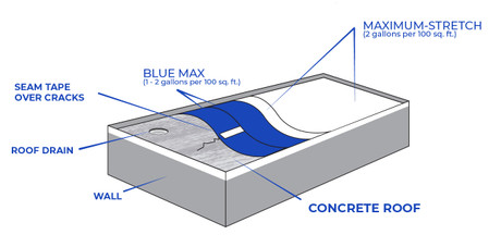 How to Waterproof Concrete Roofs