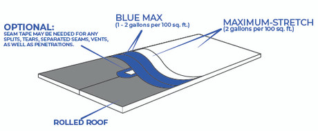 Ames Seamless Waterproofing Roof Explained