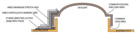Make Your Skylight Watertight
