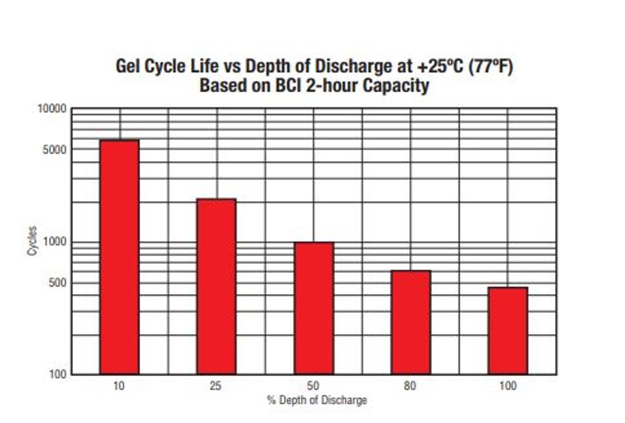 MK/DEKA 8GU1H-DEKA Gel Deep Cycle Battery 12V 36 Ah@C/100 Hr Rate T873 Terminal With Handle