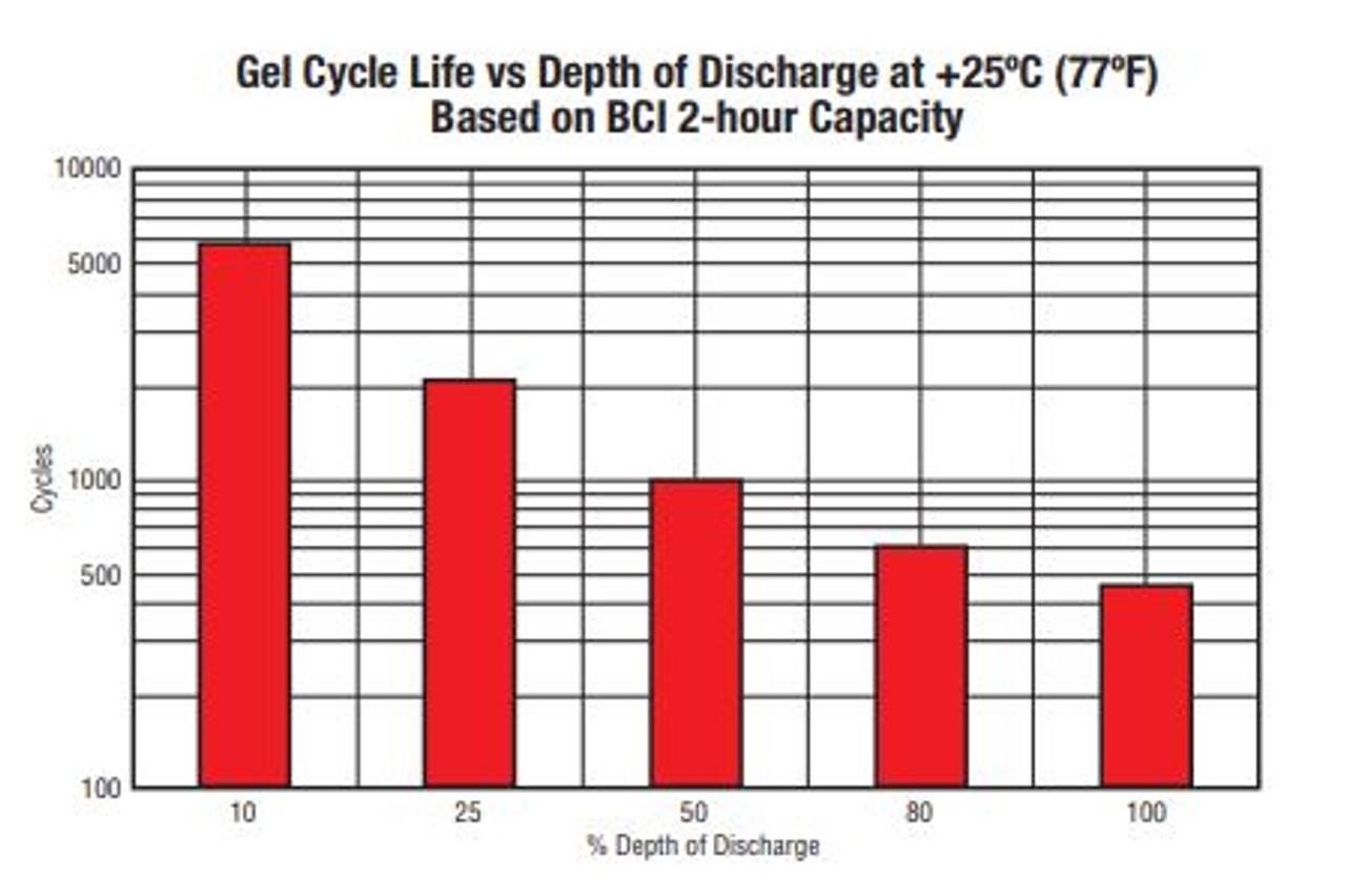 MK DEKA 8G30H-DEKA Gel Deep Cycle Battery MK 8G30H GEL 98 AH (20HR) T876 TERMINAL