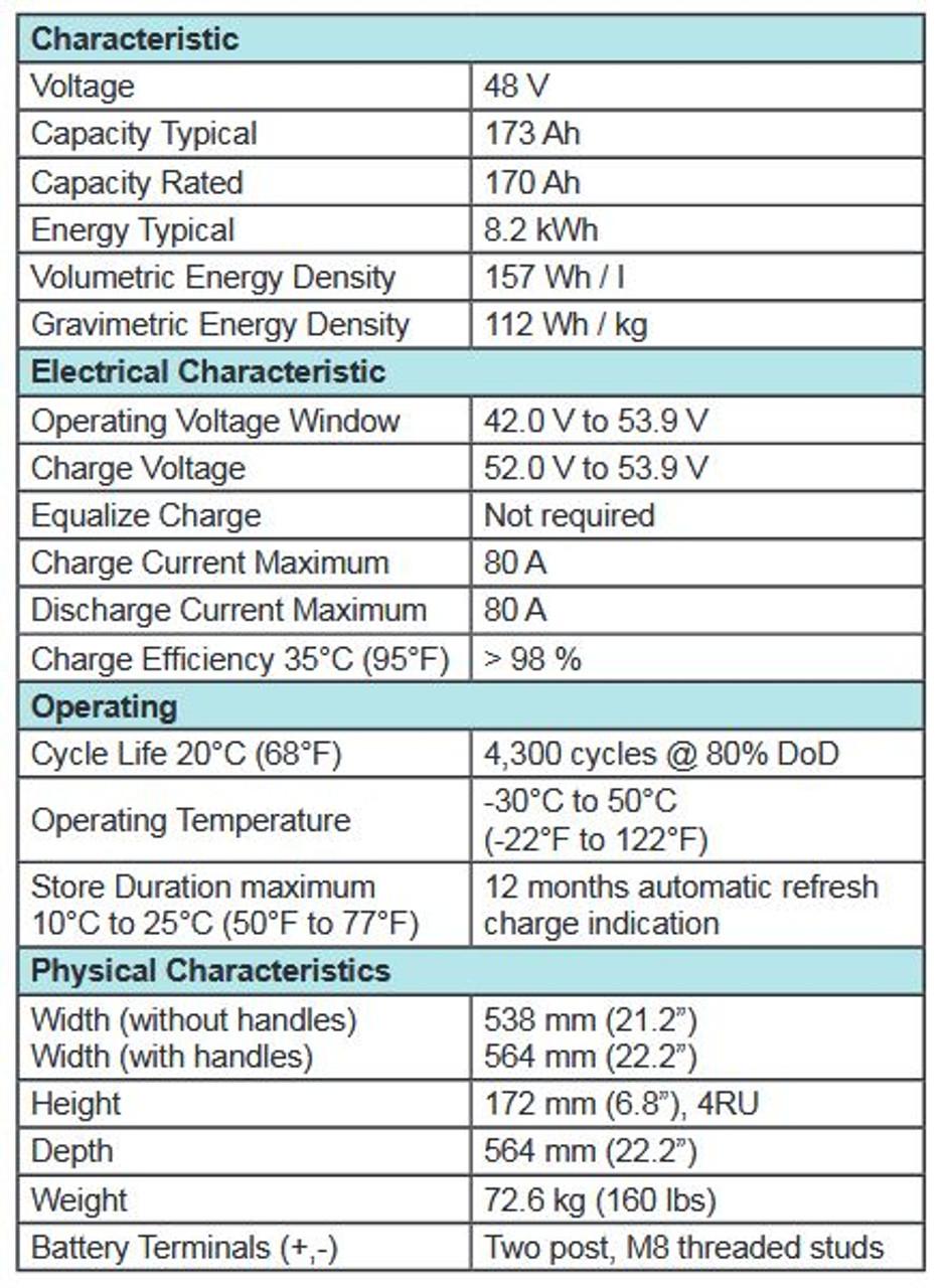 Characteristics Chart