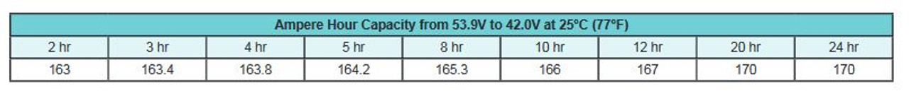Ampere Hour Capacity Chart